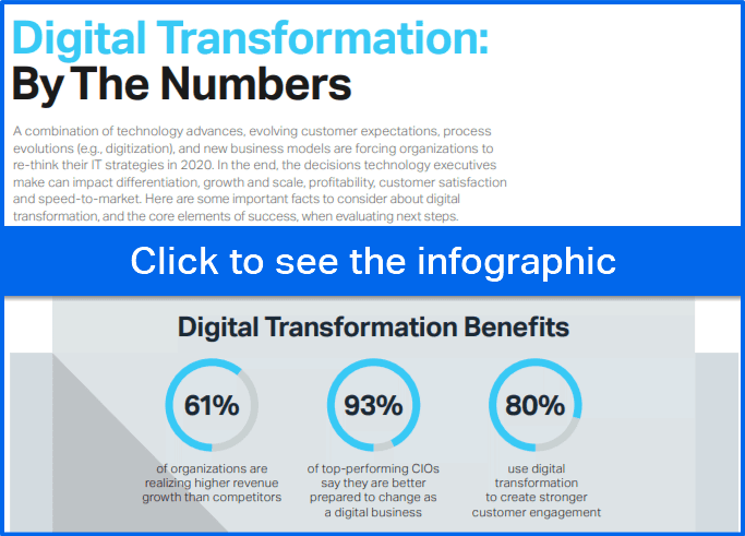 infografía de la transformación digital en cifras, transformación digital, evolución de la transformación digital, infografía