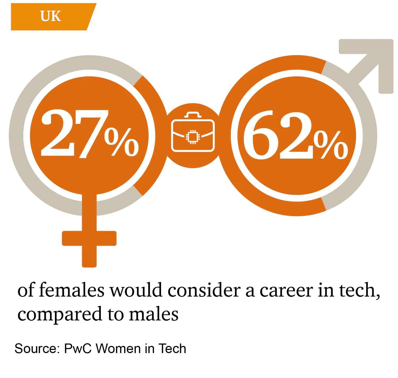 Únase a la iniciativa Ejecución tecnológica de PWC para compensar la desigualdad de género