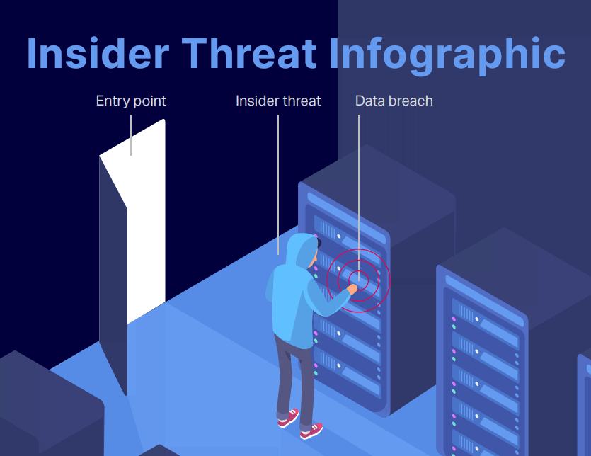 insider threat infographic